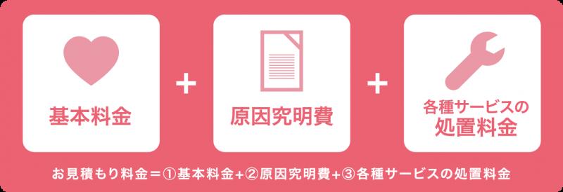 基本料金 - 渋谷データ復旧便