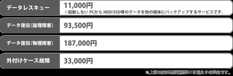 渋谷データ復旧便ハードディスクデータ復旧